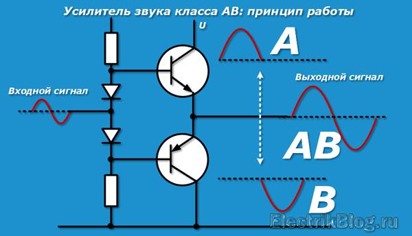 Усилитель звука класса АВ