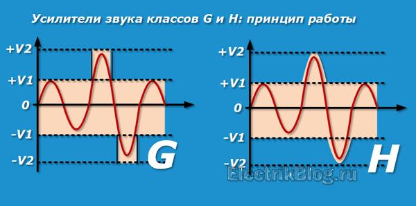 Усилители звука классов G и H