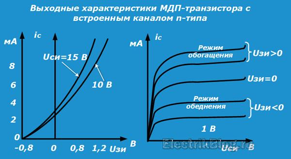 Выходные характеристики МДП транзистора