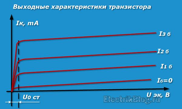 Выходные характеристики транзистора